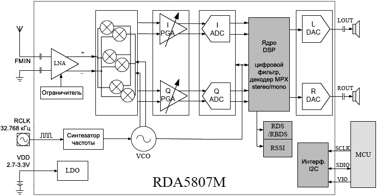 RDA5807M FM Tuner Block Diagram fig21