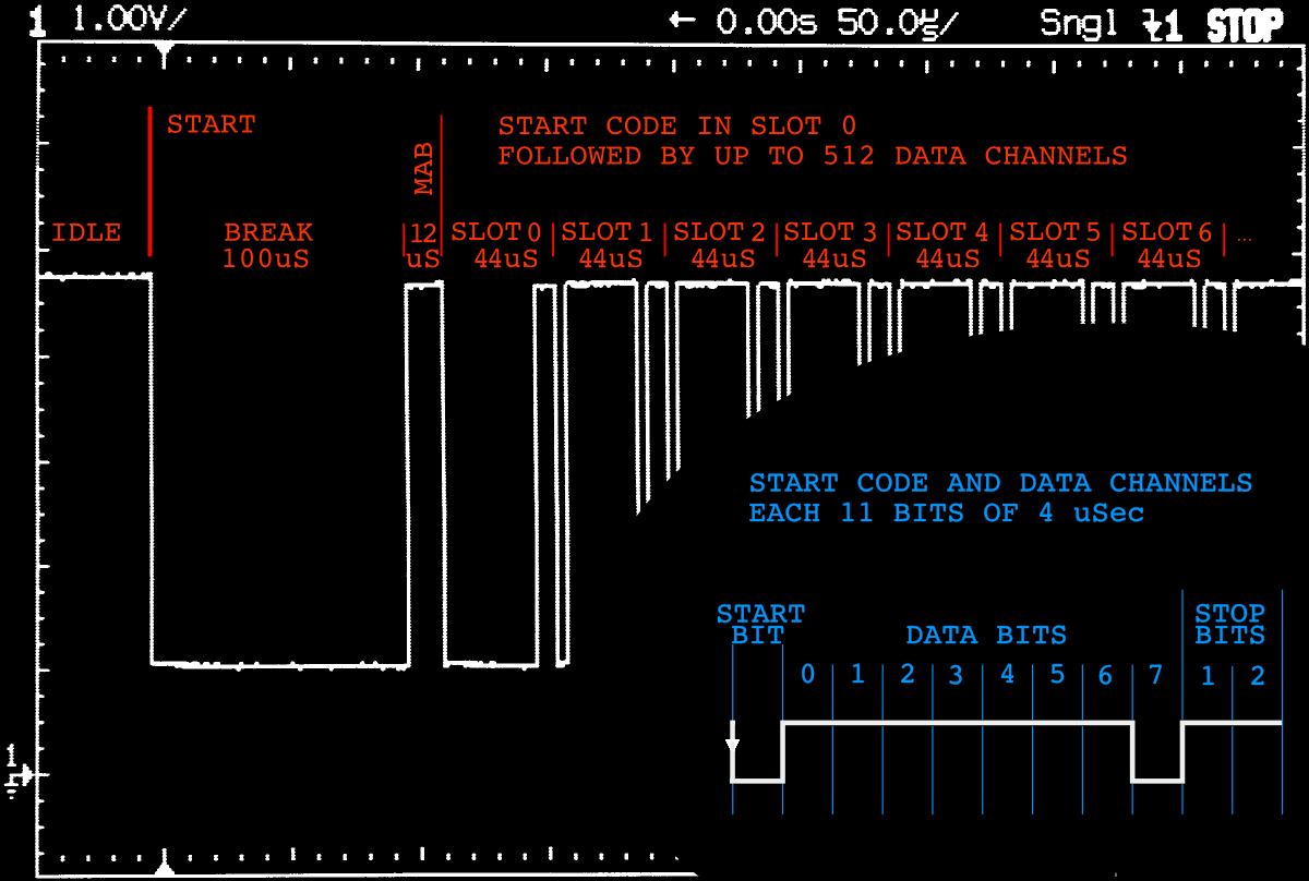 Annotated trace_of_DMX-512_signal