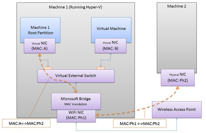 Networking-VM-and-external-machine-using-WiFi-Pic2