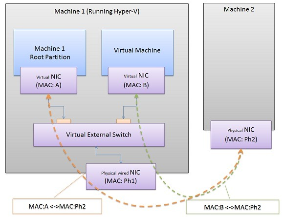 Networking-VM-and-external-machine-using-wired-NIC-Pic1