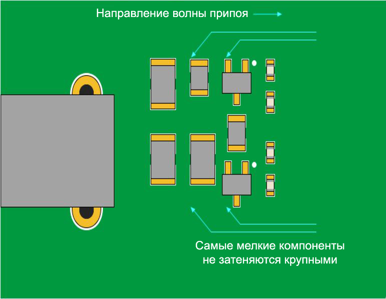 PCB components placement good