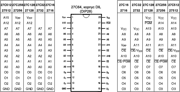 27Cxxx EPROM connection diagram