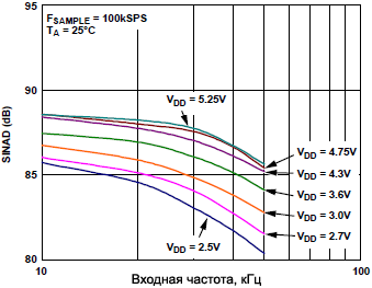 AD7680 SINAD vs input freq with VDD