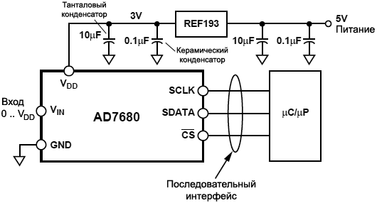 AD7680 typical connection diagram