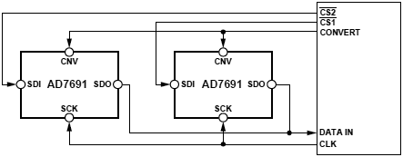 AD7691 4 Wire CS Mode without Busy Indicator fig39