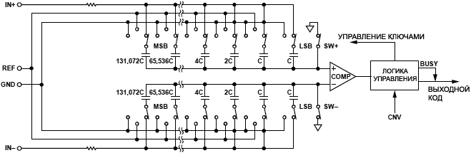 AD7691 ADC simplified schematic