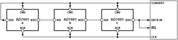 AD7691 Chain Mode with Busy Indicator fig45
