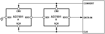 AD7691 Chain Mode without Busy Indicator fig43