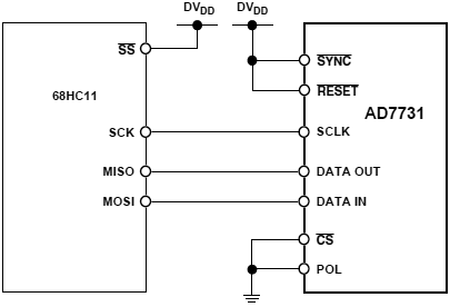 AD7731 68HC11 Interface fig18