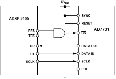AD7731 ADSP 2105 Interface fig20