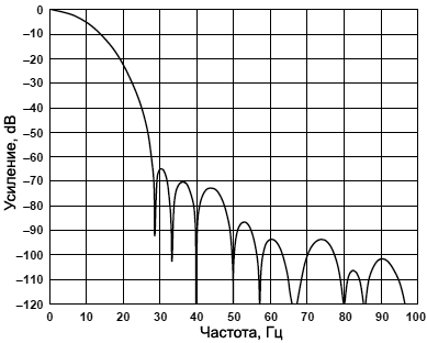 AD7731 Detailed Full Frequency Response fig09