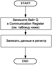 AD7731 Flowchart Write fig06