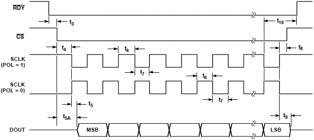 AD7731 Read Cycle Timing Diagram fig17