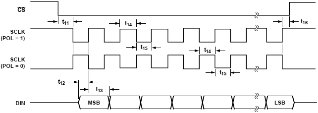 AD7731 Write Cycle Timing Diagram fig16