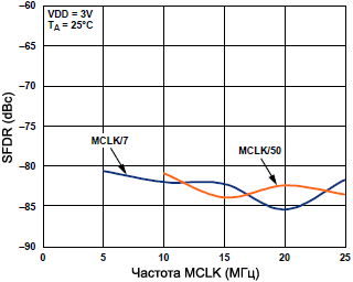 AD9833 Narrow Band SFDR vs MCLK fig08