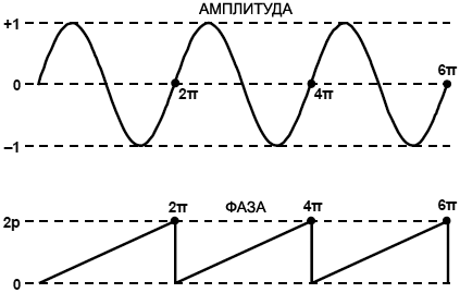 AD9833 Sine Wave fig23