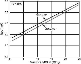 AD9833 Typical Current Consumption vs MCLK fig06