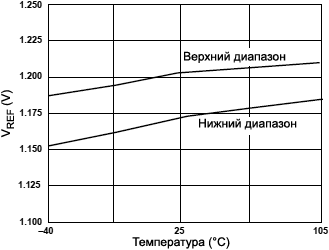 AD9833 VREF vs Temperature fig13