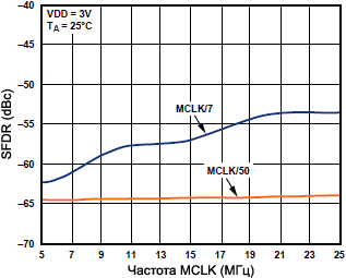 AD9833 Wideband SFDR vs MCLK fig09