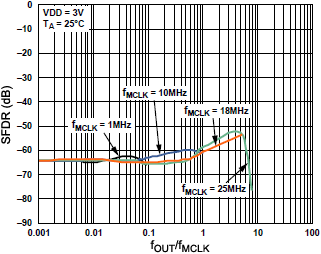 AD9833 Wideband SFDR vs fOUTfMCLK fig10