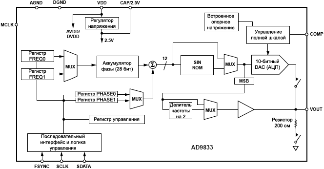 AD9833 func block diagram fig01