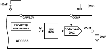 AD9833 test circuit spec fig02