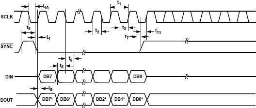 ADG714 SPI timing diagram fig03