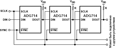 ADG714 multiple devices on SPI fig28