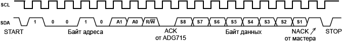 ADG715 Read fig26