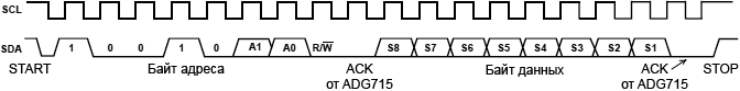 ADG715 Write fig25