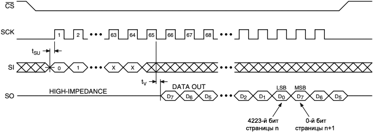 AT45DB161B Continuous Array Read ICP L