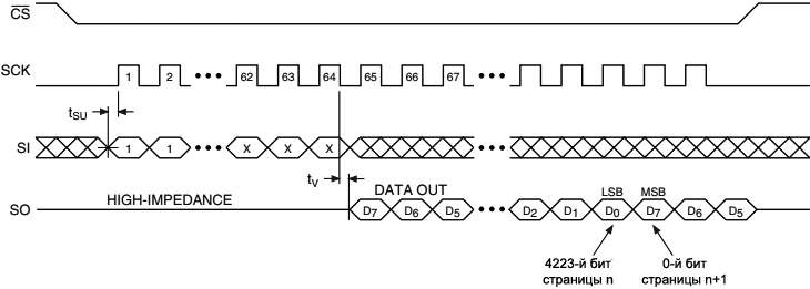 AT45DB161B Continuous Array Read SPI Mode 0