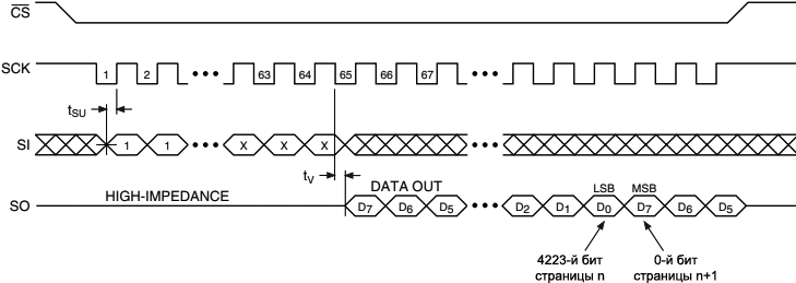 AT45DB161B Continuous Array Read SPI Mode 3
