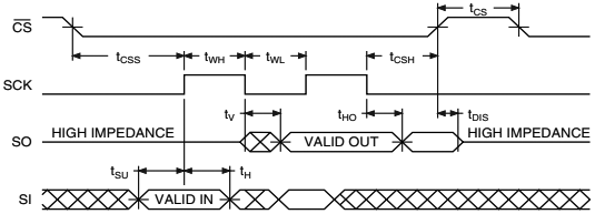 AT45DB161B Inactive Clock Polarity Low SPI Mode 0