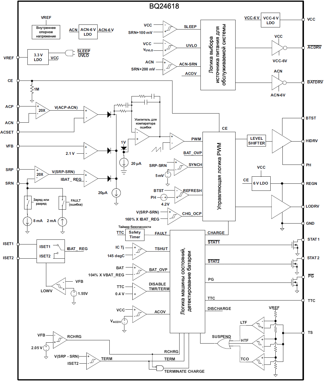 BQ24618 Functional Block Diagram