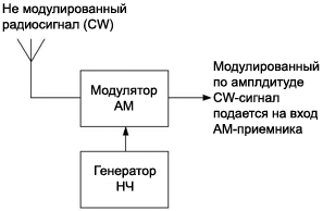 CW reception by AM receiver principle
