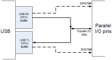 FT2232H-Bit-bang-Mode-Dataflow-Diagram