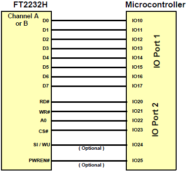 FT2232H-CPU-Style-FIFO-Interface-example