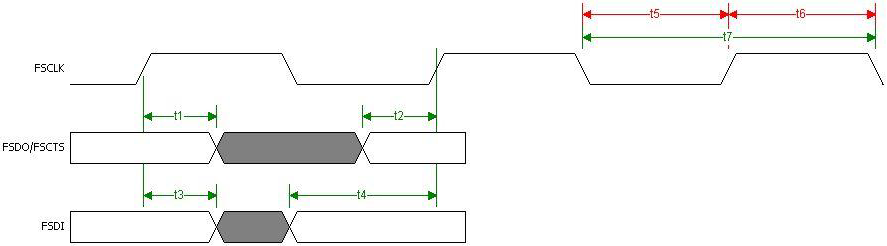 FT2232H-Fast-Opto-Isolated-interface-waveforms