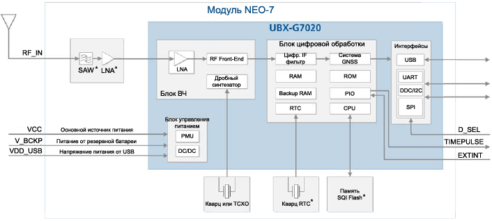 NEO 7 block diagram fig01