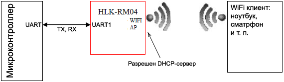 HLK RM04 mode serial WiFi AP