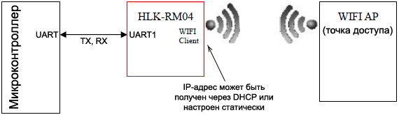 HLK RM04 mode serial WiFi client