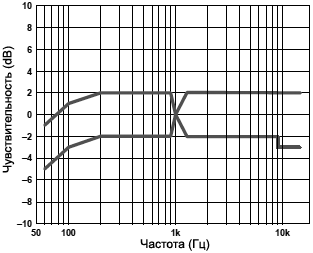 INMP441 Frequency Response Mask fig04