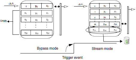 L3G4200D-Bypass-to-stream-mode-fig10