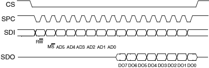 L3G4200D-SPI-read-protocol-fig14