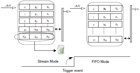 L3G4200D-Stream-to-FIFO-mode-fig11