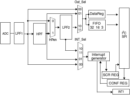 L3G4200D-block-diagram-fig06