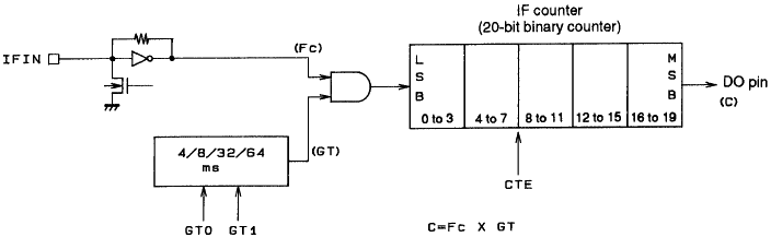 LC72131-IF-counter-structure.png