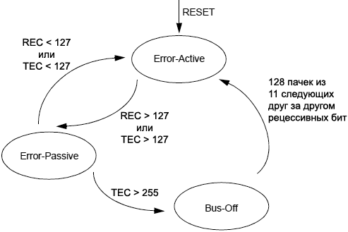 MCP2515 error modes state diagram fig6 1