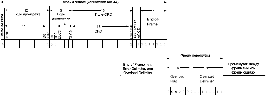 MCP2515 overload frame CAN fig2 5